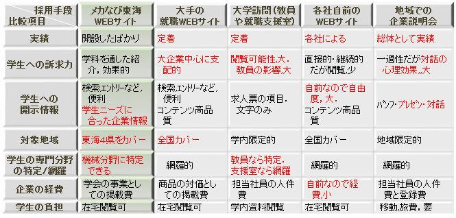 さまざまな採用・就活ルートの比較